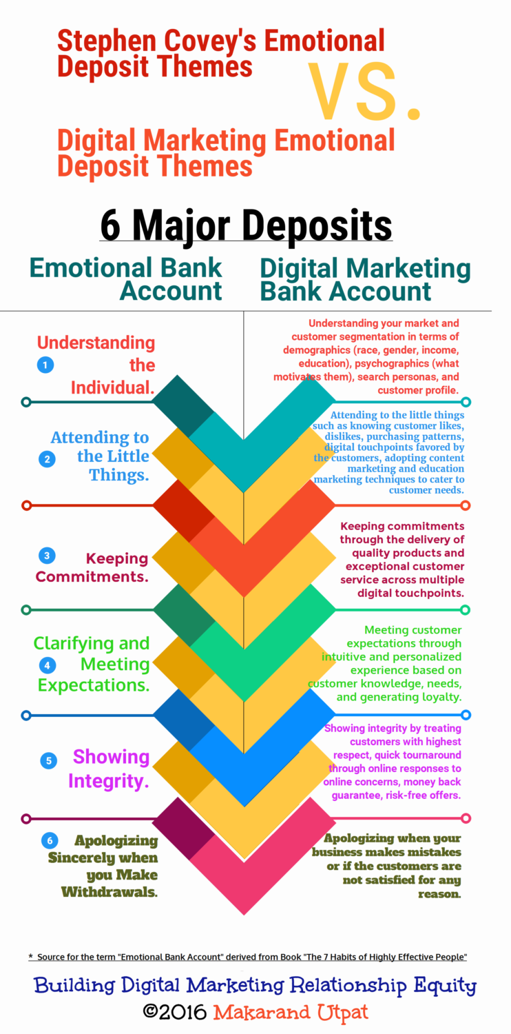 How to Build Brand Equity - Tribute to Covey - Infographics