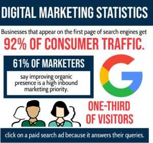 Digital Marketing: A Look At The Numbers